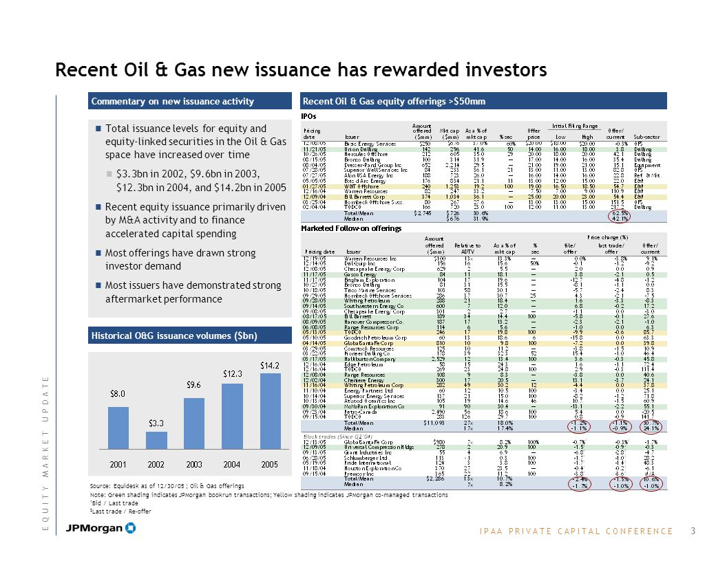 I P A A P R I V A T E C A P I T A L C O N F E R E N C EI P A A P R I V A T E C A P I T A L C O N F E R E N C E Recent Oil & Gas new issuance has rewarded investors Recent Oil & Gas equity offerings >$50mm Source: Equidesk as of 12/30/05 ; Oil & Gas offerings Note: Green shading indicates JPMorgan bookrun transactions; Yellow shading indicates JPMorgan co-managed transactions 1 Bid / Last trade 2 Last trade / Re-offer Commentary on new issuance activity Total issuance levels for equity and equity-linked securities in the Oil & Gas space have increased over time $3.3bn in 2002, $9.6bn in 2003, $12.3bn in 2004, and $14.2bn in 2005 Recent equity issuance primarily driven by M&A activity and to finance accelerated capital spending Most offerings have drawn strong investor demand Most issuers have demonstrated strong aftermarket performance Historical O&G issuance volumes ($bn) 3 E Q U I T Y M A R K E T U P D A T EE Q U I T Y M A R K E T U P D A T E