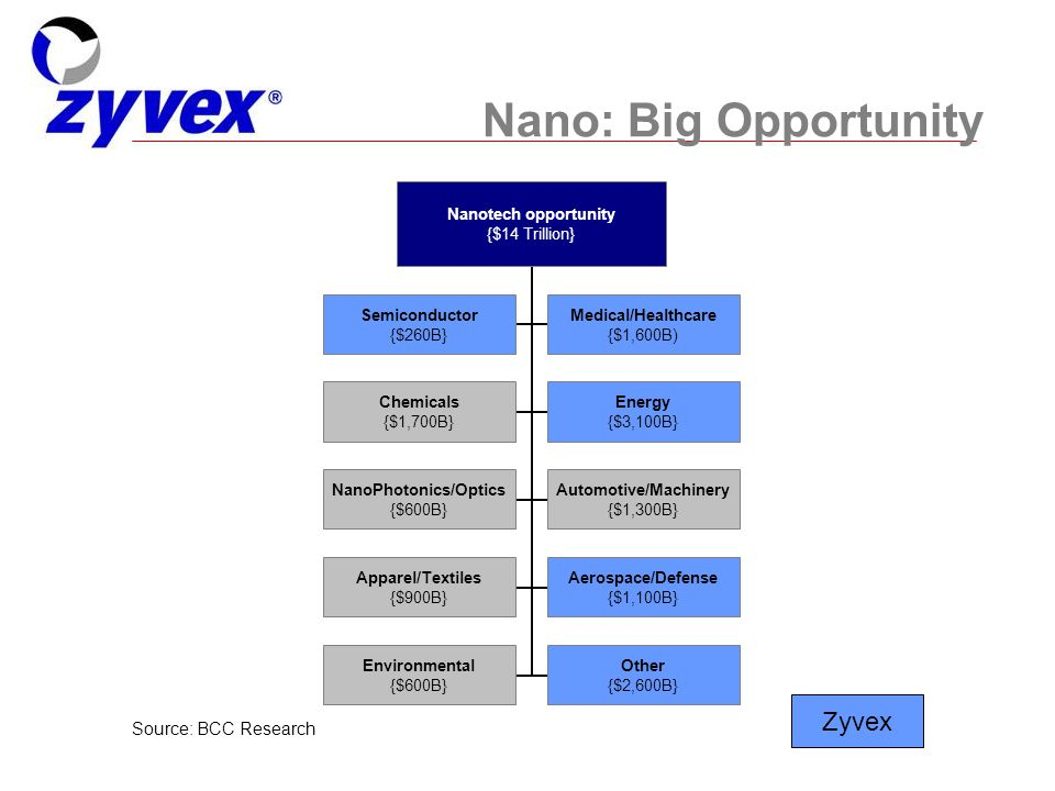 © 2007, Zyvex Instruments, LLC 2 Nano: Big Opportunity Source: BCC Research Zyvex