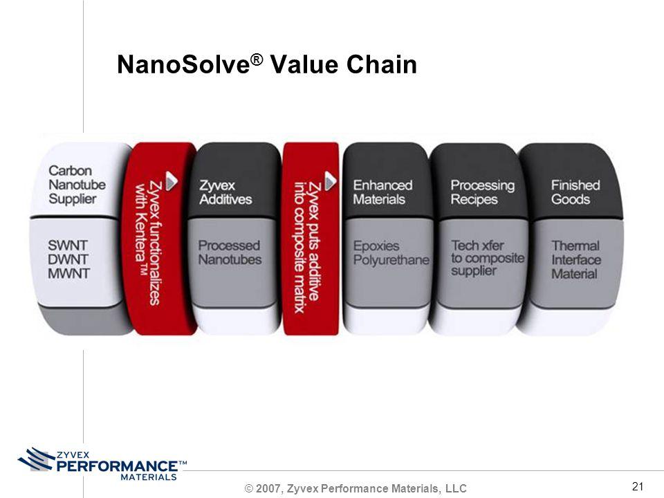 © 2007, Zyvex Performance Materials, LLC 21 NanoSolve ® Value Chain