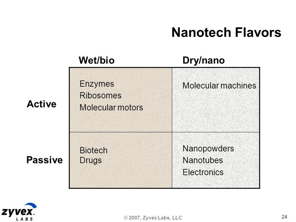 © 2007, Zyvex Labs, LLC 24 Nanotech Flavors Wet/bio Dry/nano Active Passive Enzymes Ribosomes Molecular motors Molecular machines Biotech Drugs Nanopowders Nanotubes Electronics