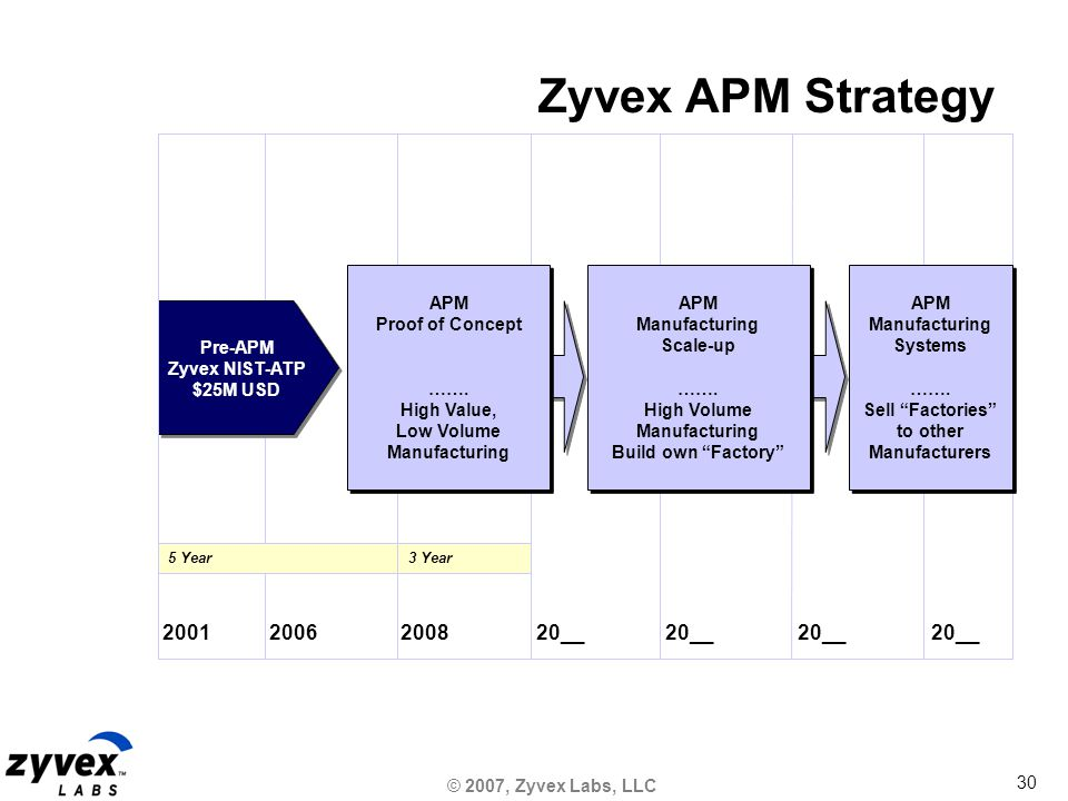 © 2007, Zyvex Labs, LLC 30 200120062008 Pre-APM Zyvex NIST-ATP $25M USD 20__ Zyvex APM Strategy 5 Year APM Manufacturing Scale-up …….