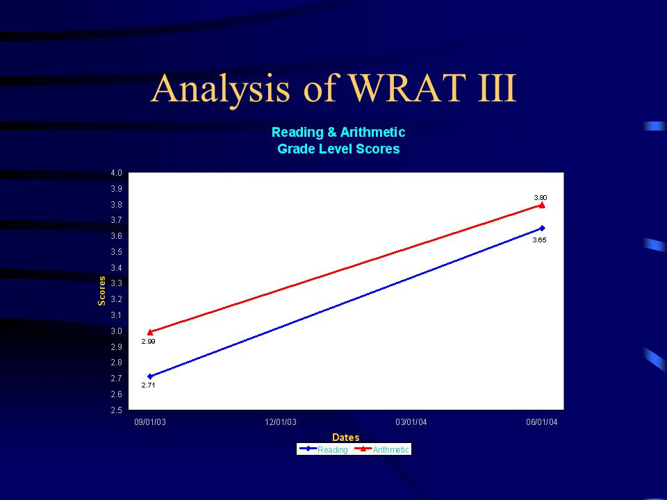Analysis of WRAT III
