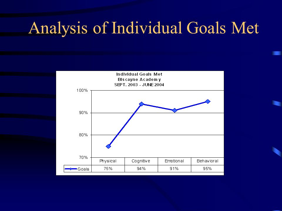 Analysis of Individual Goals Met