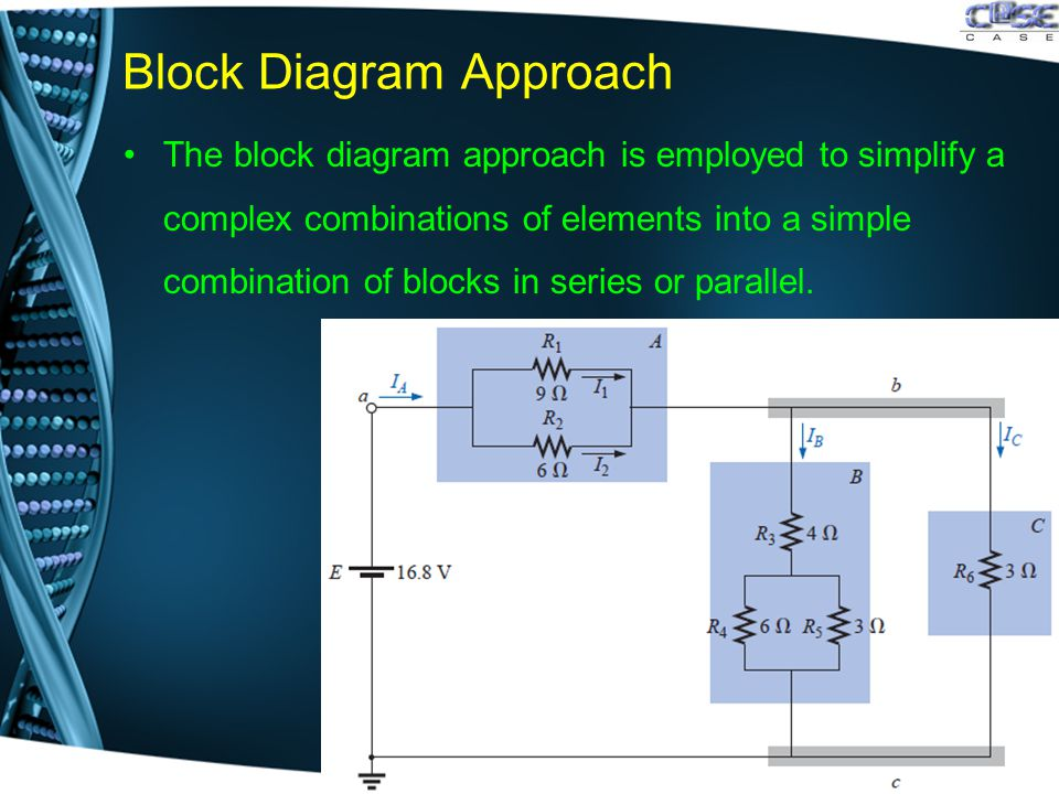 Block Diagram Approach The block diagram approach is employed to simplify a complex combinations of elements into a simple combination of blocks in se