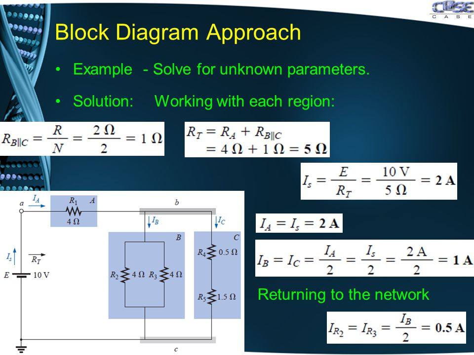 Block Diagram Approach Example - Solve for unknown parameters. Solution: Working with each region:. Returning to the network