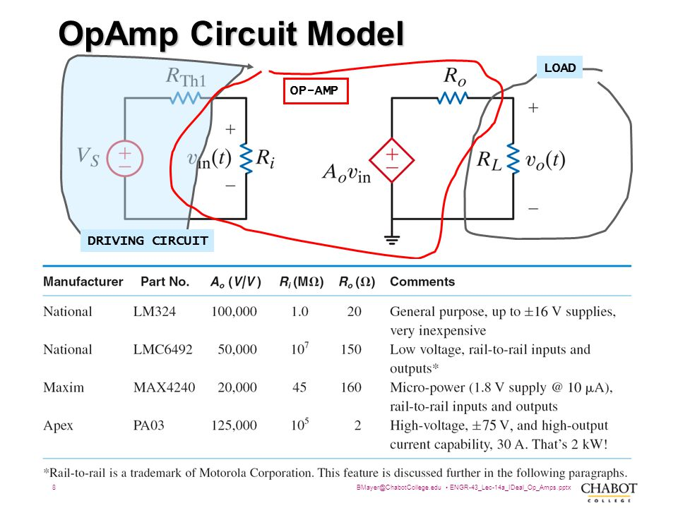 BMayer@ChabotCollege.edu ENGR-43_Lec-14a_IDeal_Op_Amps.pptx 8 Bruce Mayer, PE Engineering-43: Engineering Circuit Analysis OpAmp Circuit Model DRIVING