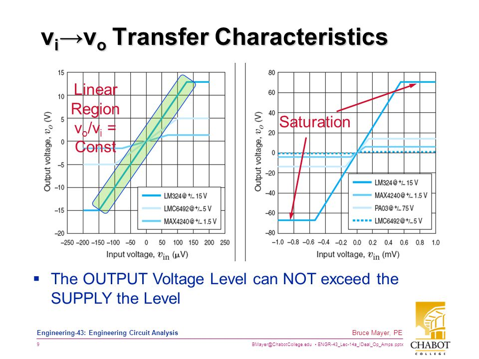 BMayer@ChabotCollege.edu ENGR-43_Lec-14a_IDeal_Op_Amps.pptx 9 Bruce Mayer, PE Engineering-43: Engineering Circuit Analysis v i →v o Transfer Characteristics Saturation  The OUTPUT Voltage Level can NOT exceed the SUPPLY the Level Linear Region v o /v i = Const