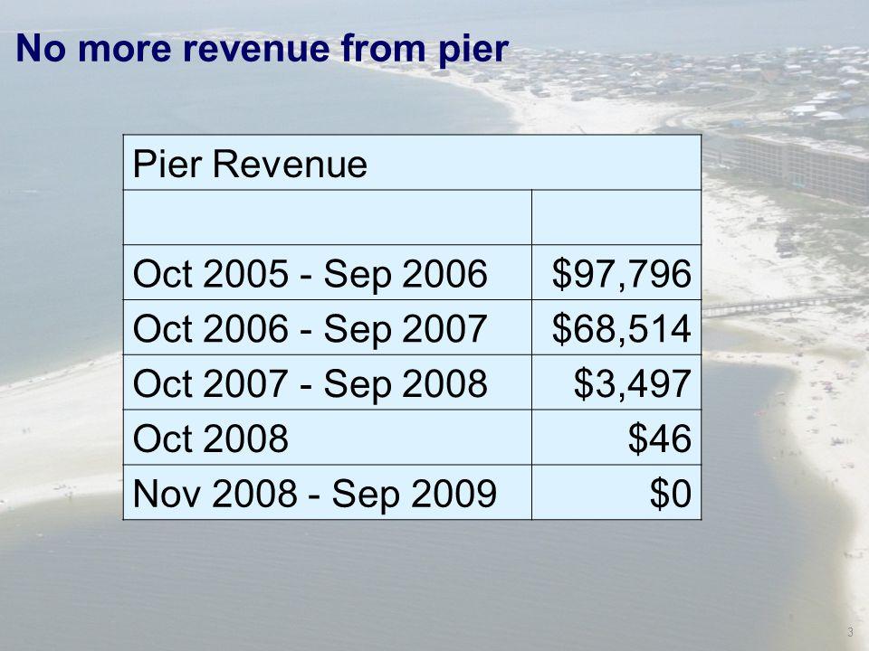 3 No more revenue from pier Pier Revenue Oct 2005 - Sep 2006$97,796 Oct 2006 - Sep 2007$68,514 Oct 2007 - Sep 2008$3,497 Oct 2008$46 Nov 2008 - Sep 2009$0