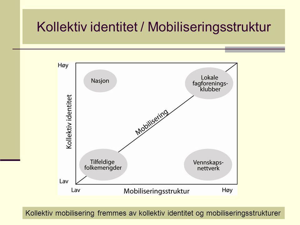 Kollektiv identitet / Mobiliseringsstruktur Kollektiv mobilisering fremmes av kollektiv identitet og mobiliseringsstrukturer