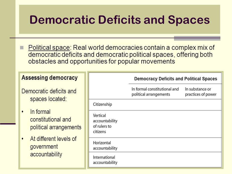 Democratic Deficits and Spaces Political space: Real world democracies contain a complex mix of democratic deficits and democratic political spaces, offering both obstacles and opportunities for popular movements Assessing democracy Democratic deficits and spaces located: In formal constitutional and political arrangements At different levels of government accountability
