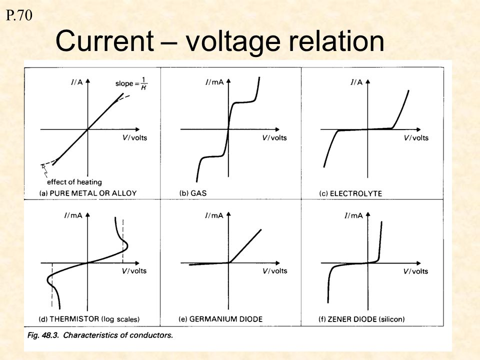 P.70 Electrical resistance 1.