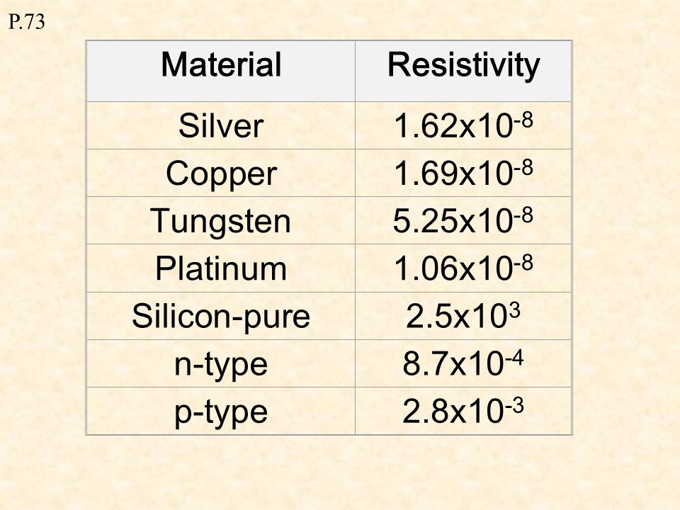 P.73 Material Different materials have different conducting properties  - resistivity = unit:  m