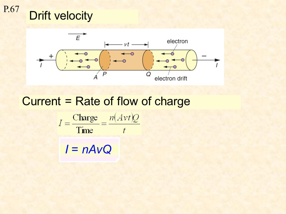 P.67 The steady average velocity of the free electrons in the drifting direction or, effectively, in the direction opposite to that of the electric field is known as the drift velocity of the free electrons in the metal.