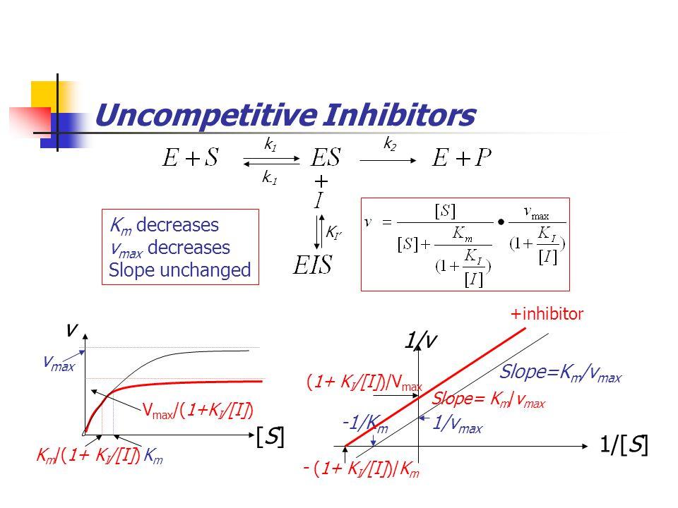 Noncompetitive Inhibitors k1k1 k -1 k2k2 KIKI K m unchanged v max decreases K I' +inhibitor 1/[S] 1/v 1/v max -1/K m Slope=K m /v max (1+[I]/K I )/V max Slope= K m (1+[I]/K I )/v max v [S][S] v max KmKm KmKm V max /(1+[I]/K I )