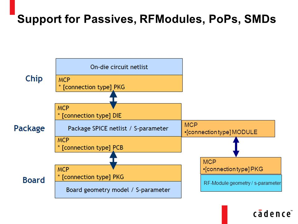 Support for Passives, RFModules, PoPs, SMDs MCP [connection type] MODULE MCP [connection type] PKG RF-Module geometry / s-parameter