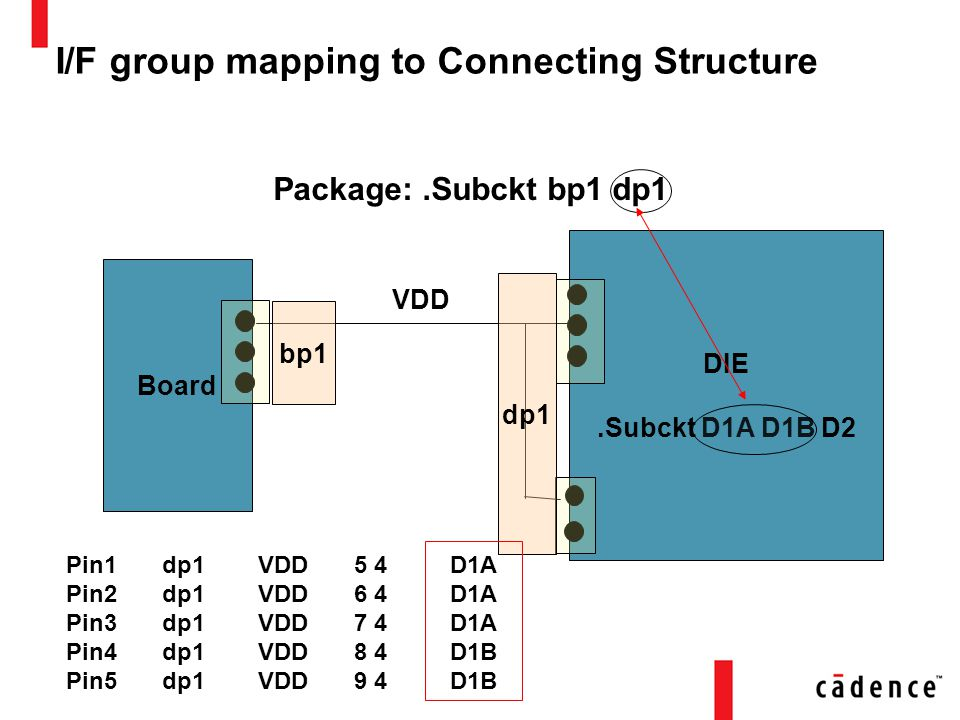 I/F group mapping to Connecting Structure Package:.Subckt bp1 dp1 Board DIE.Subckt D1A D1B D2 VDD dp1 bp1 Pin1dp1VDD5 4D1A Pin2dp1VDD6 4D1A Pin3dp1VDD7 4D1A Pin4dp1VDD8 4D1B Pin5dp1VDD9 4D1B