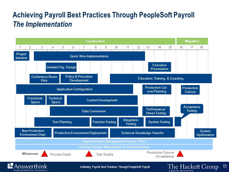 11 Answerthink Overview | June 30, 2003 Achieving Payroll Best Practices Through PeopleSoft Payroll 11 123456789101112131415161718 Integration Testing