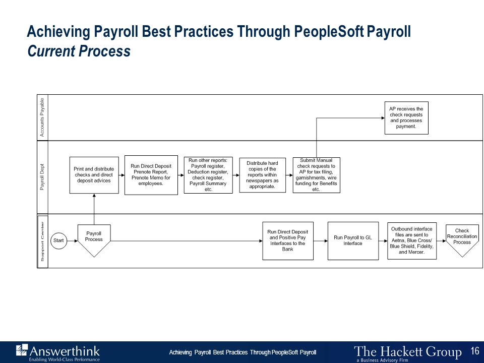 16 Answerthink Overview | June 30, 2003 Achieving Payroll Best Practices Through PeopleSoft Payroll 16 Achieving Payroll Best Practices Through People