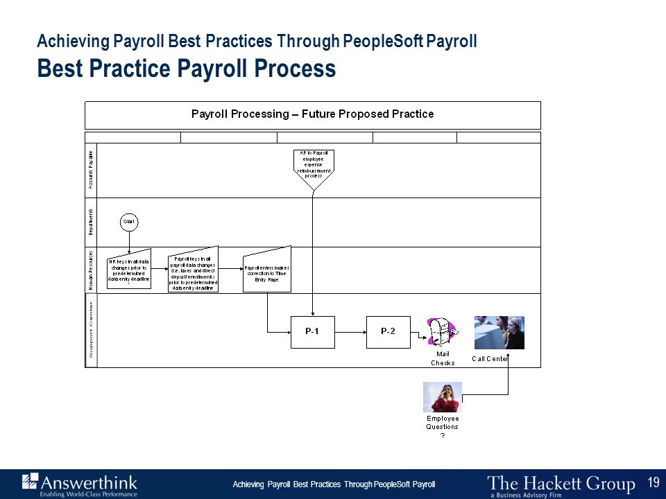19 Answerthink Overview | June 30, 2003 Achieving Payroll Best Practices Through PeopleSoft Payroll 19 Achieving Payroll Best Practices Through People