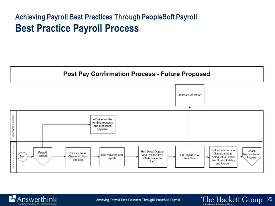 20 Answerthink Overview | June 30, 2003 Achieving Payroll Best Practices Through PeopleSoft Payroll 20 Achieving Payroll Best Practices Through People