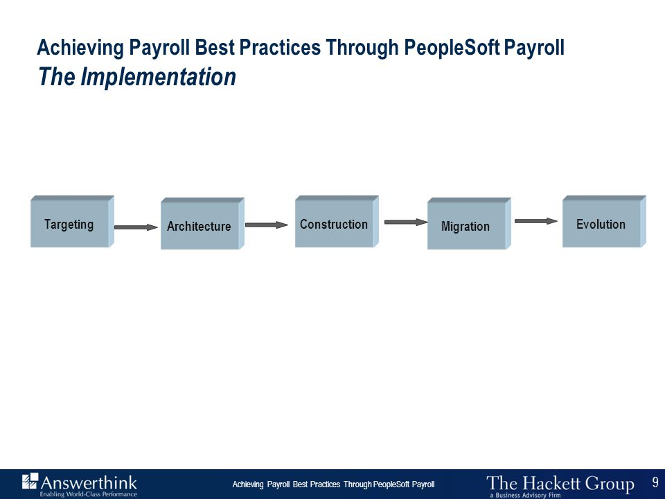 20 Answerthink Overview | June 30, 2003 Achieving Payroll Best Practices Through PeopleSoft Payroll 20 Achieving Payroll Best Practices Through PeopleSoft Payroll Best Practice Payroll Process