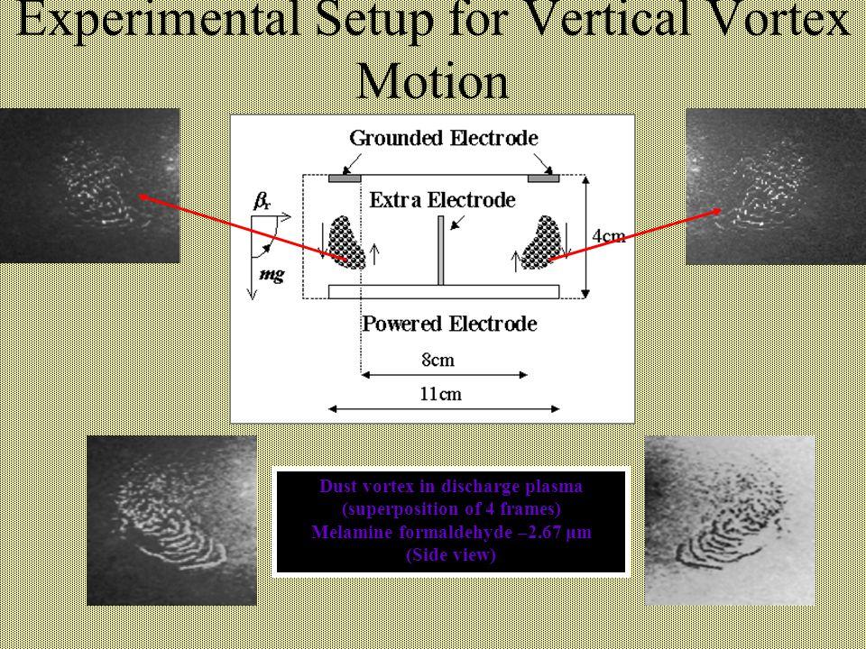 Experimental Setup for Vertical Vortex Motion Dust vortex in discharge plasma (superposition of 4 frames) Melamine formaldehyde –2.67 μm (Side view)