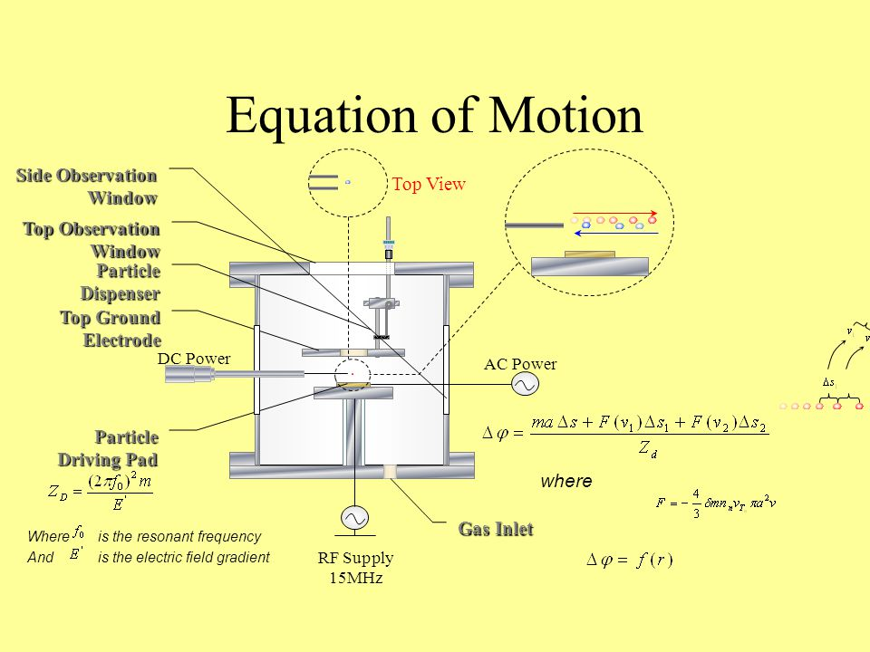 Equation of Motion Particle Driving Pad ParticleDispenser Top Ground Electrode Gas Inlet RF Supply 15MHz AC Power DC Power Side Observation Window Top