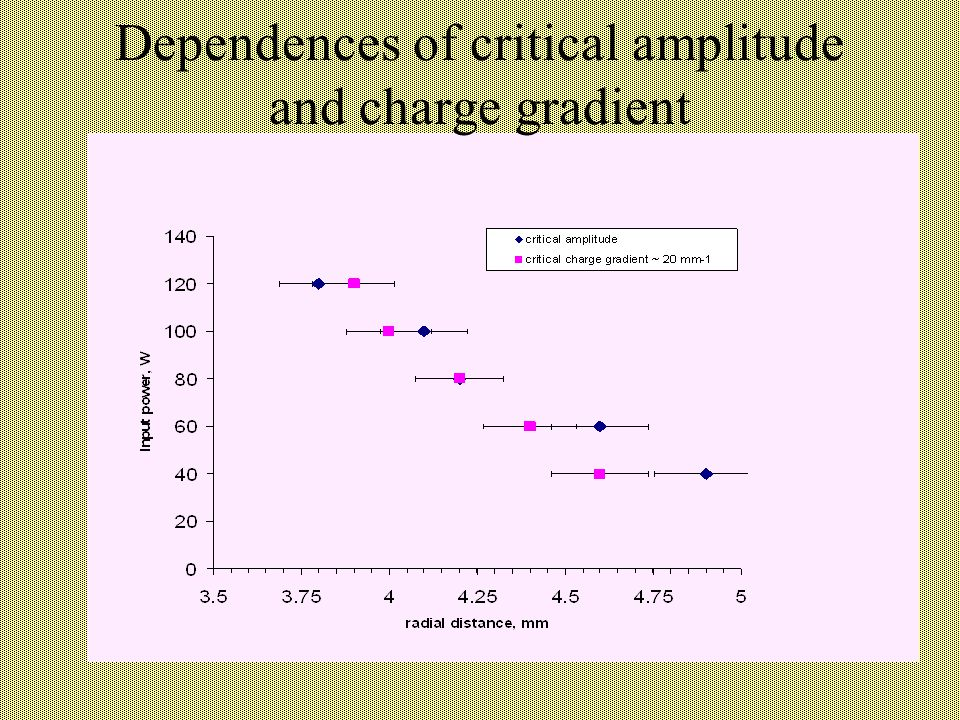 Dependences of critical amplitude and charge gradient