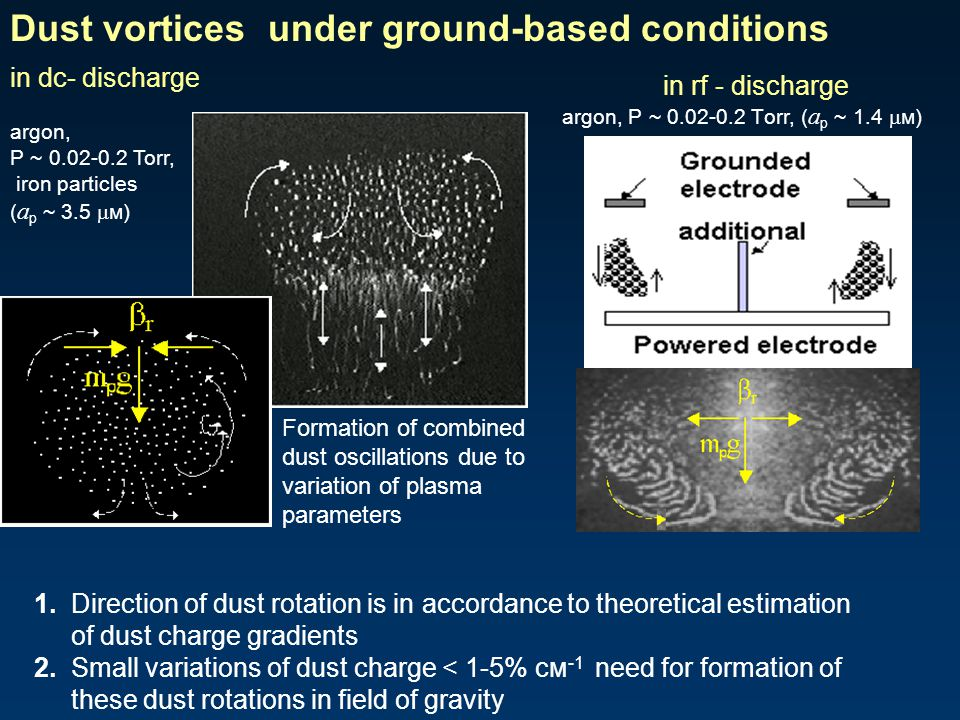 Dust vortices under ground-based conditions in dc- discharge argon, Р ~ 0.02-0.2 Тоrr, iron particles ( a р ~ 3.5  м) 1. Direction of dust rotation i