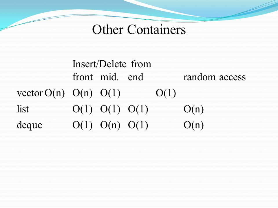 Other Containers Insert/Delete from frontmid.endrandom access vectorO(n)O(n)O(1)O(1) listO(1)O(1)O(1)O(n) dequeO(1)O(n)O(1)O(n)