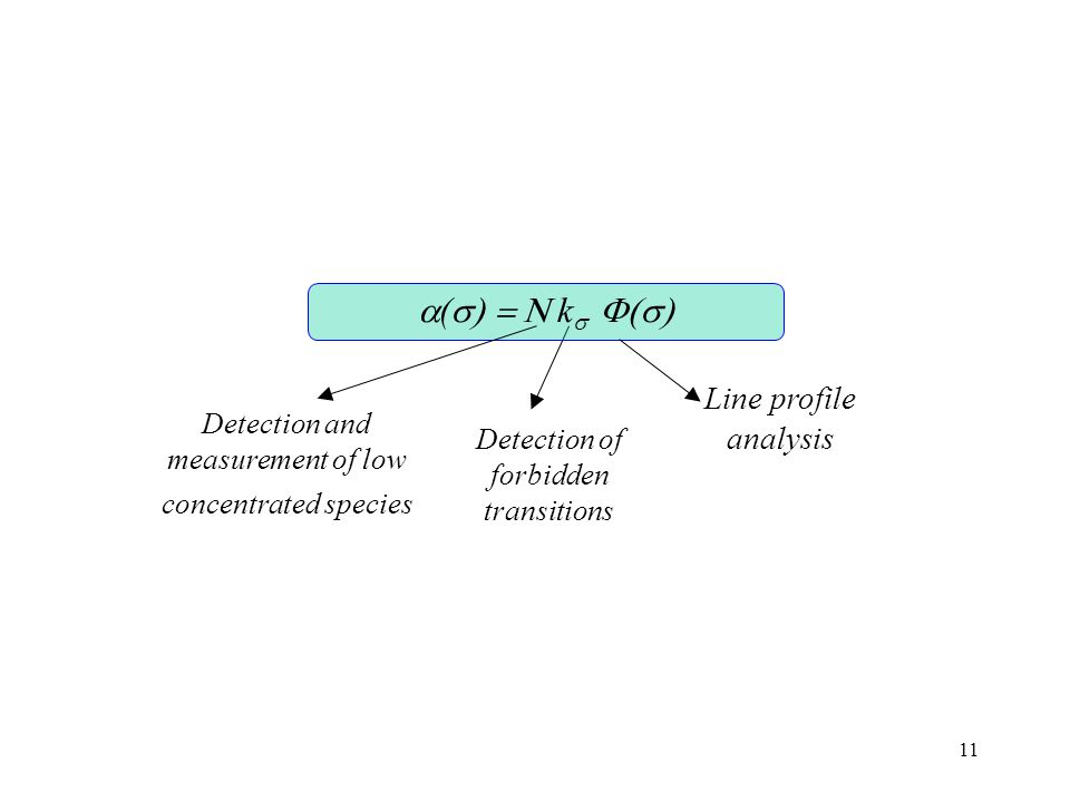 11 Detection and measurement of low concentrated species Detection of forbidden transitions Line profile analysis  (  k  