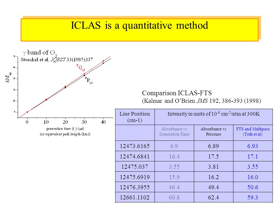 14 ICLAS is a quantitative method Comparison ICLAS-FTS (Kalmar and O'Brien JMS 192, 386-393 (1998) Line Position (cm-1) Intensity in units of 10 -6 cm -2 /atm at 300K Absorbance vs Generation Time Absorbance vs Pressure FTS and Multipass (Toth et al) 12473.61656.96.896.93 12474.684116.417.517.1 12475.0373.553.813.55 12475.691915.916.216.0 12476.395546.449.450.6 12661.110260.862.459.3
