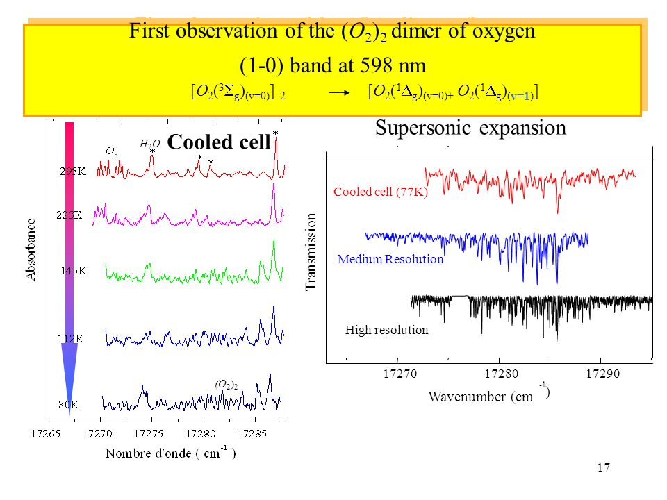 17 172701728017290 Medium Resolution High resolution Cooled cell (77K) Transmission ) H2OH2O Wavenumber (cm Supersonic expansion (O 2 ) 2 Cell cooled