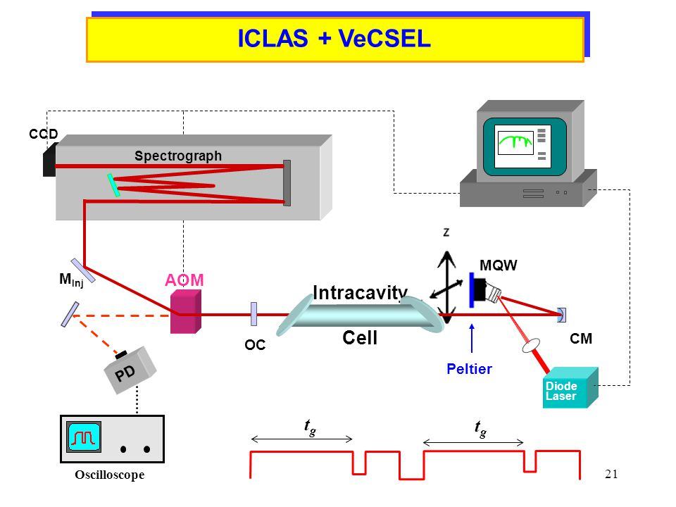 21 ICLAS + VeCSEL AOM CM Diode Laser OC CCD Spectrograph M Inj MQW s PD Oscilloscope tgtg tgtg Peltier Intracavity Cell