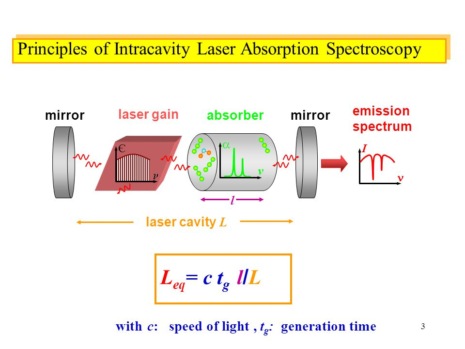 3 absorber l  v Principles of Intracavity Laser Absorption Spectroscopy emission spectrum I laser cavity L mirror Є laser gain with c: speed of light