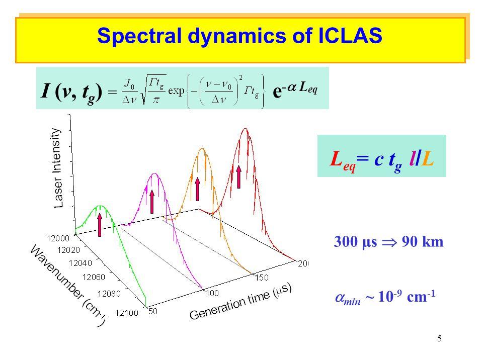 5 Spectral dynamics of ICLAS I (v, t g ) = e -  L eq 300 µs  90 km  min ~ 10 -9 cm -1 L eq = c t g l / L