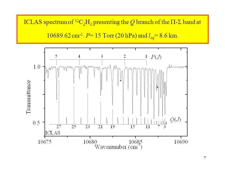 7 ICLAS spectrum of 12 C 2 H 2 presenting the Q branch of the  -  band at 10689.62 cm -1. P= 15 Torr (20 hPa) and l eq = 8.6 km.