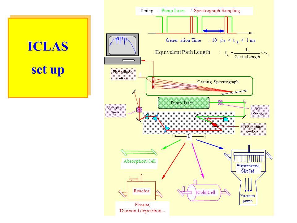 8 ICLAS set up ICLAS set up