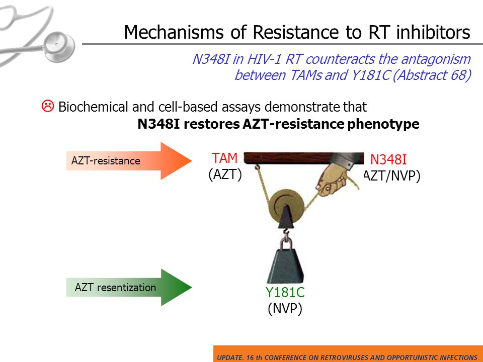 Mechanisms of Resistance to RT inhibitors  Biochemical and cell-based assays demonstrate that N348I restores AZT-resistance phenotype N348I (AZT/NVP) Y181C (NVP) AZT resentization TAM (AZT) AZT-resistance N348I in HIV-1 RT counteracts the antagonism between TAMs and Y181C (Abstract 68)