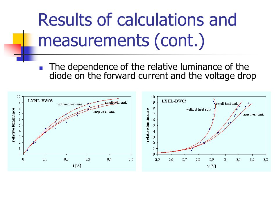 Results of calculations and measurements (cont.) The dependence of the relative luminance of the diode on the forward current and the voltage drop
