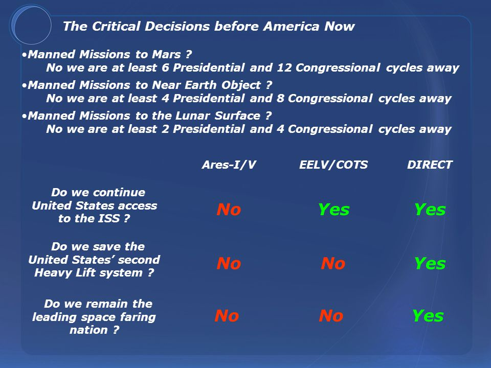 Manned Missions to Mars ? No we are at least 6 Presidential and 12 Congressional cycles away The Critical Decisions before America Now Manned Missions