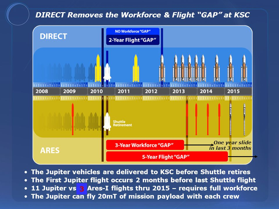 Man-rating of the DIRECT Engine is Five Years Ahead of Ares GAO Assessment of the Ares-I J-2X Engine* - The J-2X is a new engine development on the critical path for ISS return - NASA is trying to do 29 rework cycles in only 7 years vs.