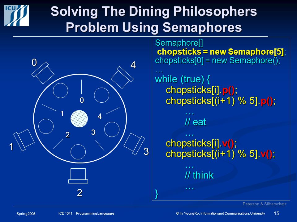 Spring 2005 15 ICE 1341 – Programming Languages © In-Young Ko, Information and Communications University Solving The Dining Philosophers Problem Using Semaphores Peterson & Silberschatz Semaphore[] chopsticks = new Semaphore[5]; chopsticks = new Semaphore[5]; chopsticks[0] = new Semaphore(); … while (true) { chopsticks[i].p(); chopsticks[i].p(); chopsticks[(i+1) % 5].p(); chopsticks[(i+1) % 5].p();… // eat … chopsticks[i].v(); chopsticks[i].v(); chopsticks[(i+1) % 5].v(); chopsticks[(i+1) % 5].v();… // think …} 0 1 2 3 4 0 1 2 3 4