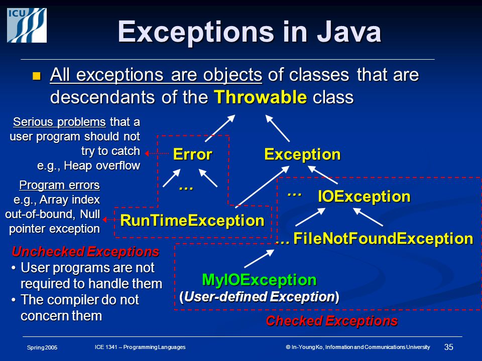 Spring 2005 35 ICE 1341 – Programming Languages © In-Young Ko, Information and Communications University Exceptions in Java All exceptions are objects of classes that are descendants of the Throwable class All exceptions are objects of classes that are descendants of the Throwable class Serious problems that a user program should not try to catch e.g., Heap overflow MyIOException (User-defined Exception) Error … Exception IOException … FileNotFoundException… RunTimeException Unchecked Exceptions User programs are not required to handle themUser programs are not required to handle them The compiler do not concern themThe compiler do not concern them Checked Exceptions Program errors e.g., Array index out-of-bound, Null pointer exception