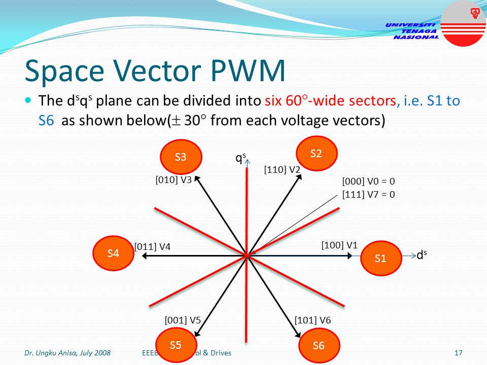 Space Vector PWM Definition of Space Vector Pulse Width Modulation (PWM): modulation technique which exploits space vectors to synthesize the command or reference voltage v s * within a sampling period Reference voltage v s * is synthesized by selecting 2 adjacent voltage vectors and zero voltage vectors Dr.