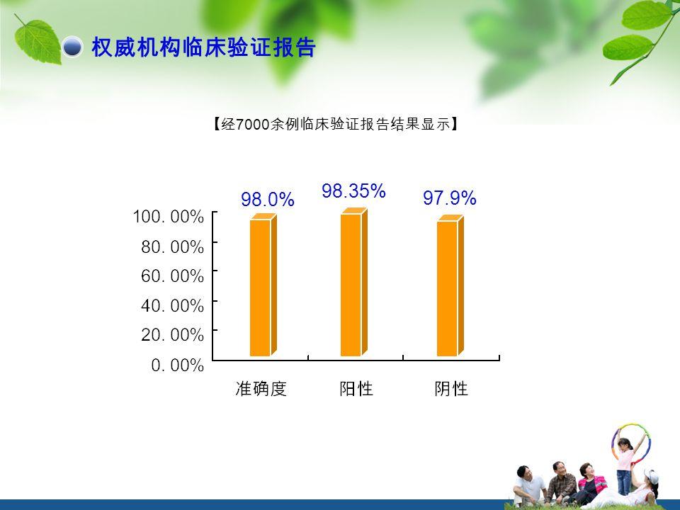 97.9% 98.35% 98.0% 【经 7000 余例临床验证报告结果显示】 权威机构临床验证报告