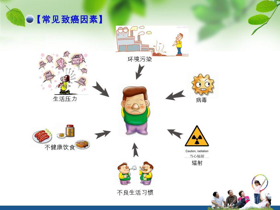 病毒 【常见致癌因素】 辐射 环境污染 不良生活习惯 生活压力 不健康饮食