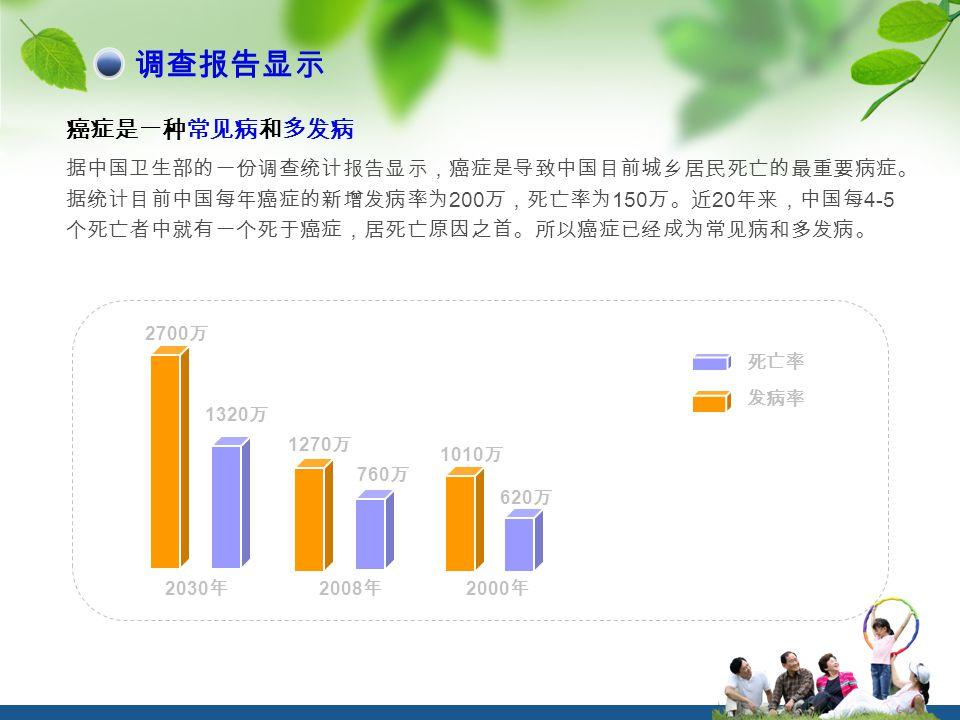 癌症是一种常见病和多发病 据中国卫生部的一份调查统计报告显示,癌症是导致中国目前城乡居民死亡的最重要病症。 据统计目前中国每年癌症的新增发病率为 200 万,死亡率为 150 万。近 20 年来,中国每 4-5 个死亡者中就有一个死于癌症,居死亡原因之首。所以癌症已经成为常见病和多发病。 2700 万 1270 万 2030 年 1320 万 620 万 760 万 死亡率 发病率 2008 年 2000 年 1010 万 调查报告显示