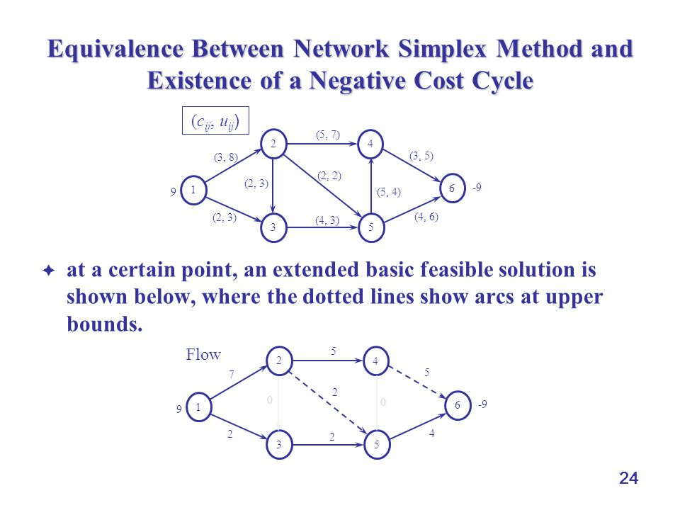 24 Equivalence Between Network Simplex Method and Existence of a Negative Cost Cycle  at a certain point, an extended basic feasible solution is show