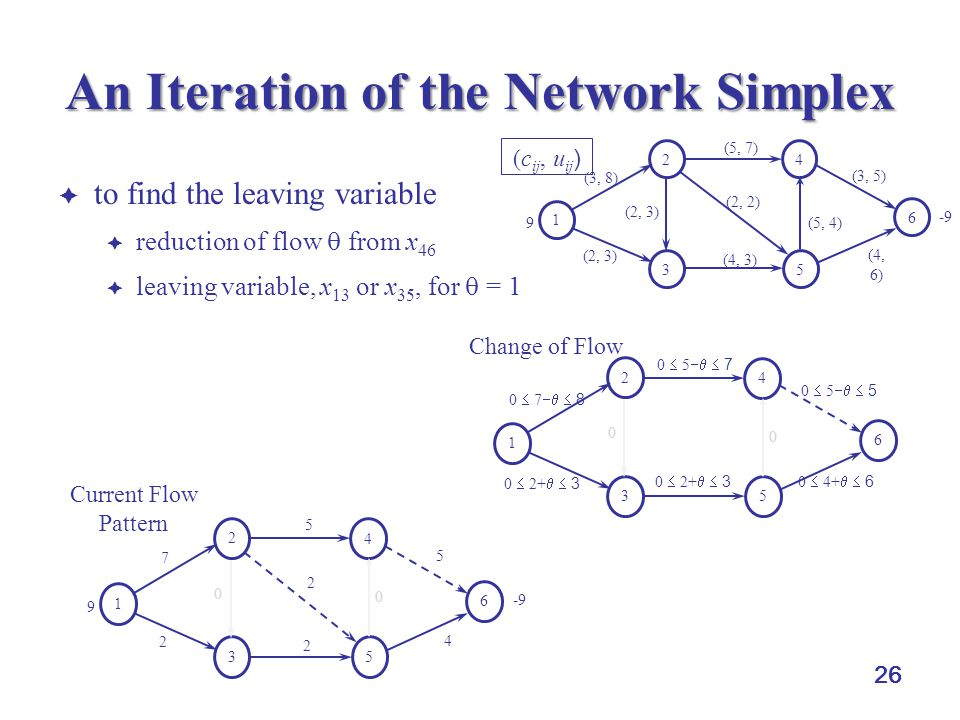 26 An Iteration of the Network Simplex  to find the leaving variable  reduction of flow  from x 46  leaving variable, x 13 or x 35, for  = 1 1 2